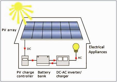 Off Grid Solar System Ontario Ontario Solar Installers