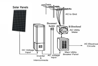 Wiring Diagram Of A Microwave Oven together with Wind Turbine Diagram Furthermore Schematic Also furthermore Residential Electrical Panels further Grundfos6SQF 2SQFlexSubmersibleSolarPump additionally 12 Volt Parallel Wiring Diagram. on solar panels wiring diagram