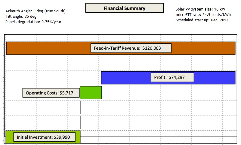 Sample of Financial Analysis Chart